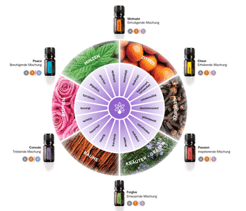 doterra_emotional